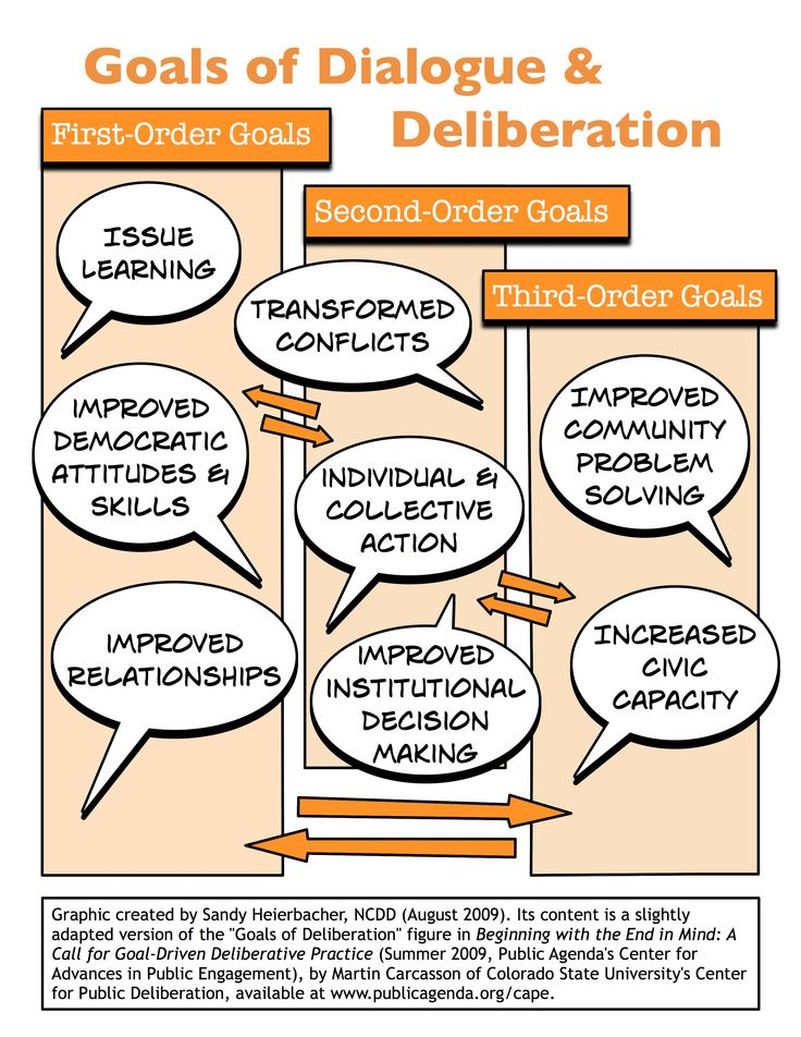 reated by NCDD director Sandy Heierbacher in collaboration with Martin Carcasson, Will Friedman and Alison Kadlec (and based on Carcasson's paper Beginning With the End in Mind), the Goals of Dialogue & Deliberation graphic pictured here outlines 3 types of goals for public problem-solving work. In a nutshell, the three tiers of goals are individual and knowledge-based goals, immediate group/community outcomes, and longer-term capacity building and community change.