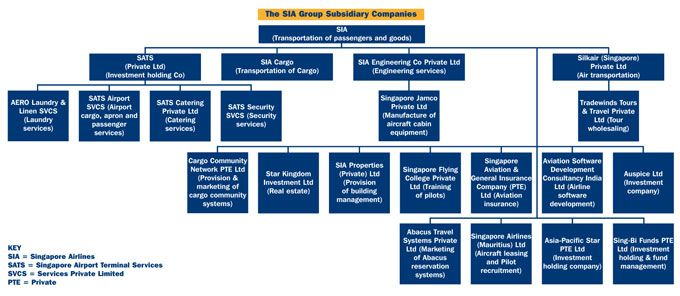 About Us | China Airlines |Singapore Airlines Organizational Chart