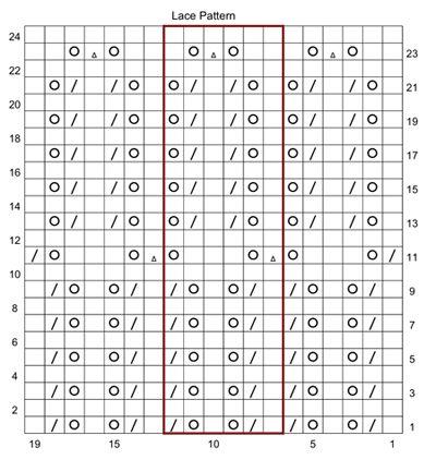 german chart