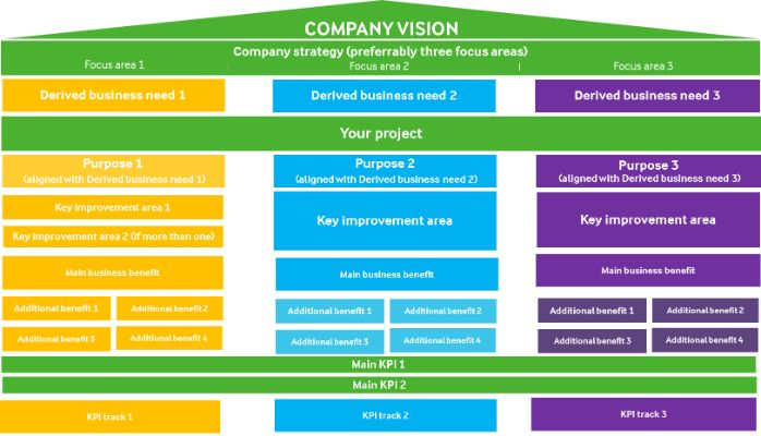 How you link your project to the corporate strategy
