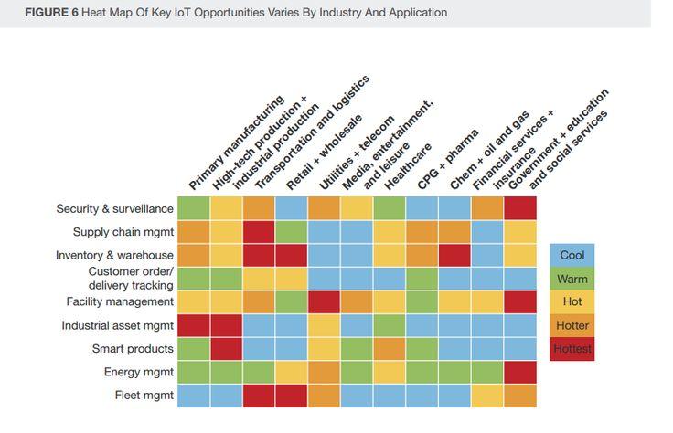 big data heat map by industry Business \ Marketing Analysis - fresh gartner certificate templates