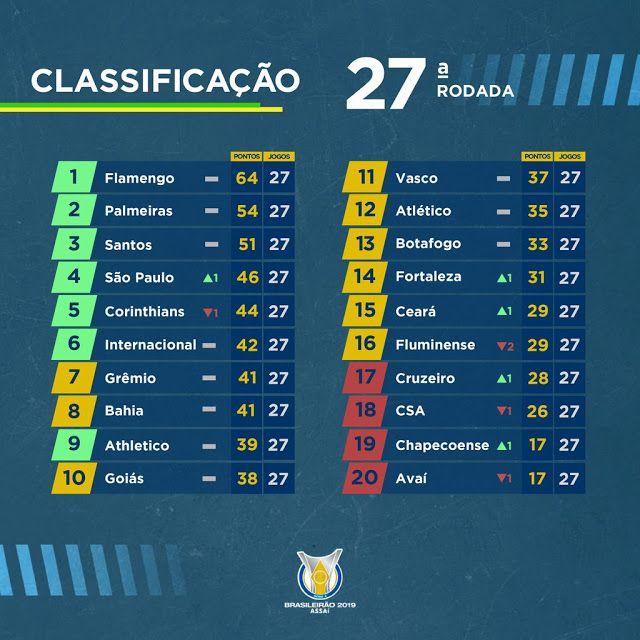 Blog Esportivo Do Suico Classificacao Da Serie A Do Brasileirao 2019 Apos 27 Rodadas Tabela Do Campeonato Brasileiro Brasileirao Campeonato Brasileiro