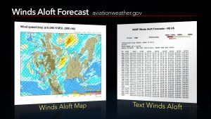 Video tip: how to determine the wind speed aloft  As you begin to plan flights away from your home airport its important to know the wind speed and direction at higher altitudes to help compute headings to flyand an estimated groundspeed for fuel planning. This weeks tip takes a look at several online resources you can use to determine the upper level winds and how to interpret the textual winds aloft forecast.  From Sportys complete Learn to Fly Course.