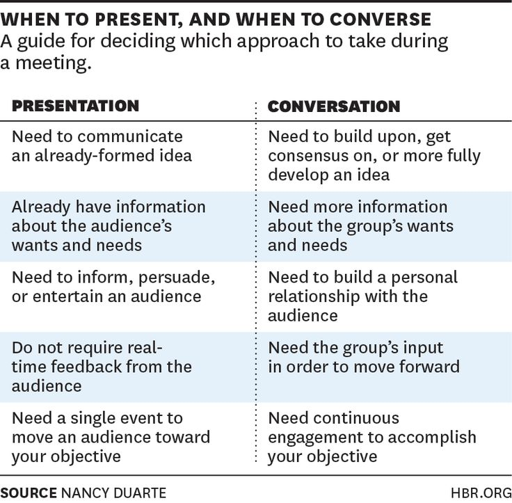 Meetings: When to Present and When to Converse | HBR's Nancy Duarte