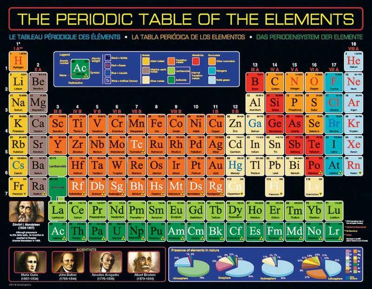 Periodic Table - 100pc | PuzzleWarehouse.com | Periodic ...