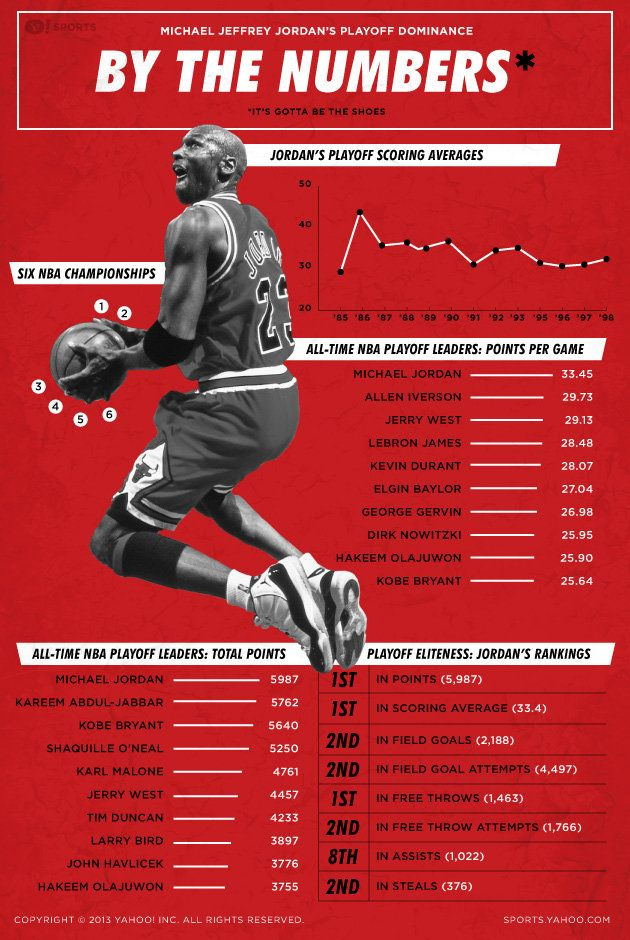 Infographic: Michael Jordan's playoff dominance - Yahoo! Sports #infographic #chicago #jordan
