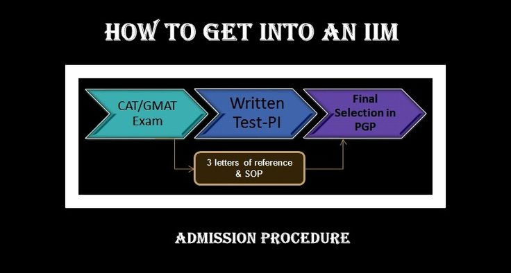 How to Get into an IIM