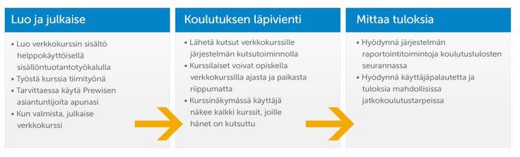 MPS Prewise Joustopalvelu on ainutlaatuisen tehokas  tapa tuottaa verkkokursseja.