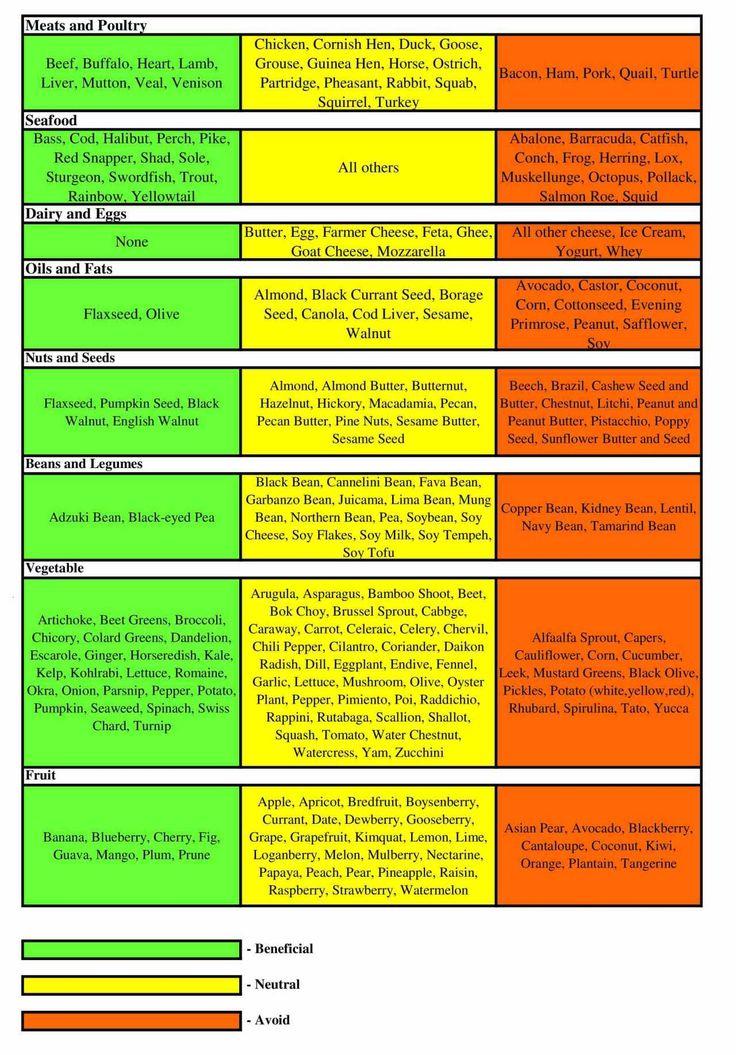 A Blood Type Diet Food Listtype O Blood Diet Food List