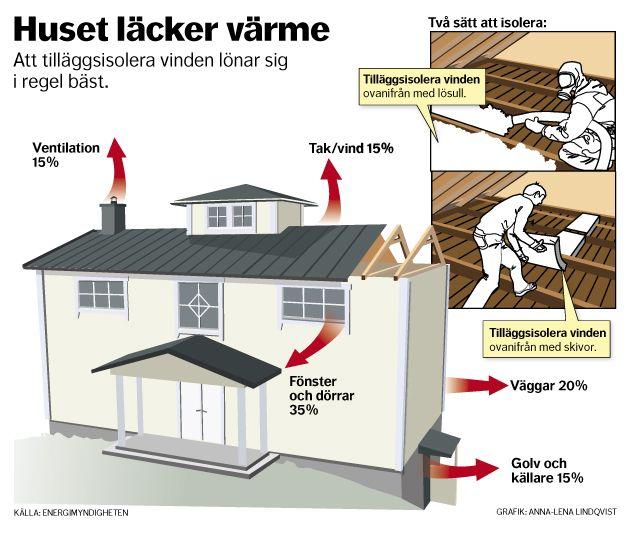 Huset läcker värme! Dagens Nyheter. #nyhetsgrafi #infografik