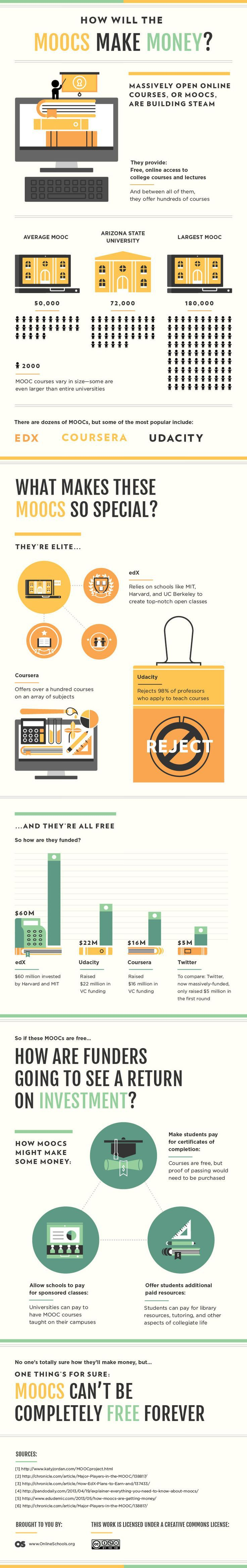 10 best MOOC images on Pinterest | College teaching, Higher ...