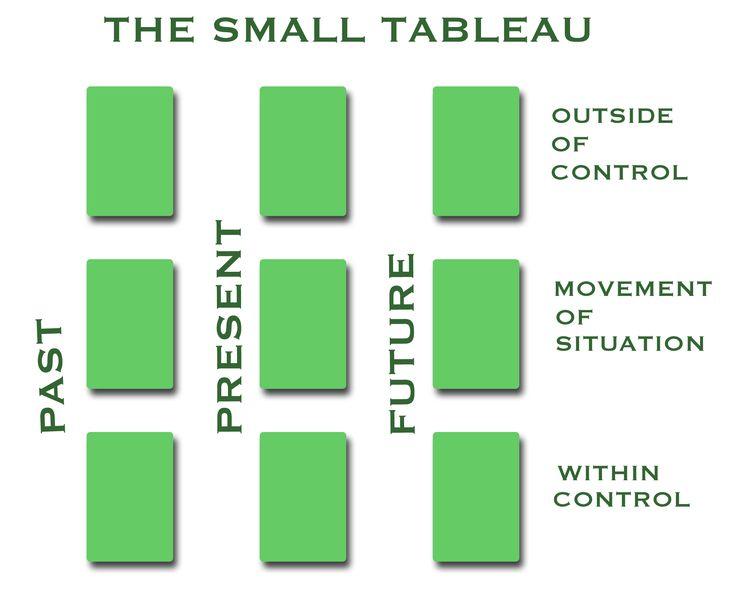 Tarot spreads | Spread: The Small Tableau