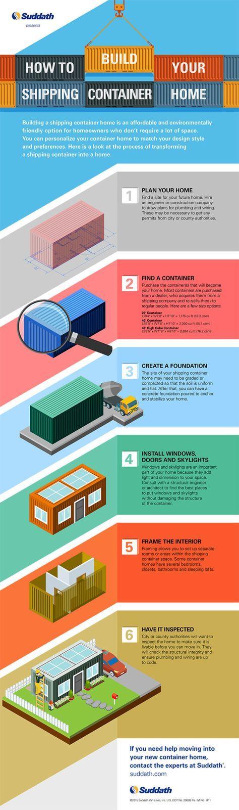 Hoe bouw je een containerwoning?