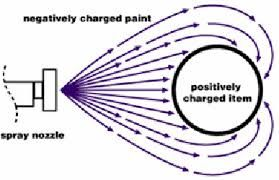 How Does Spray Painting Use Static Electricity