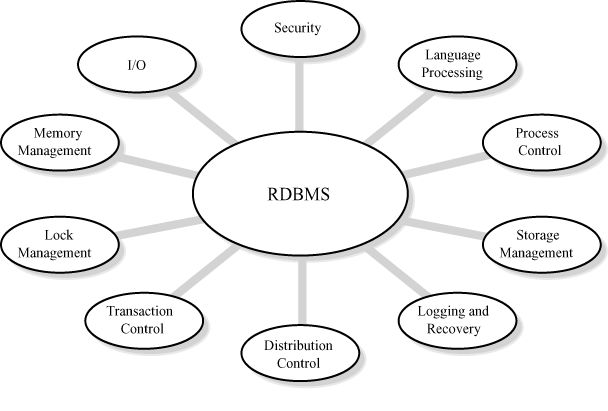 Relational database management system examples
