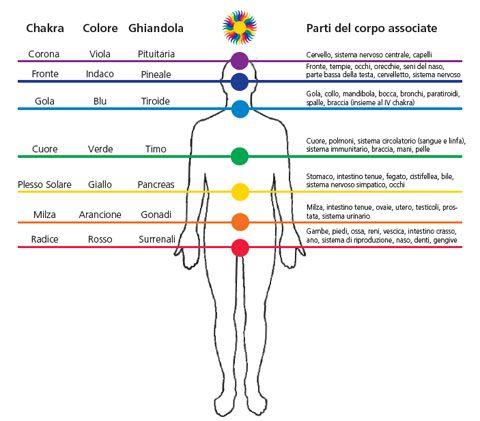 La relazione tra chakra e colori...