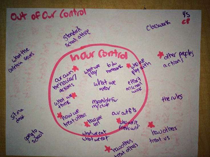 The Responsive Counselor: In vs. Out of Our Control for Social Issue