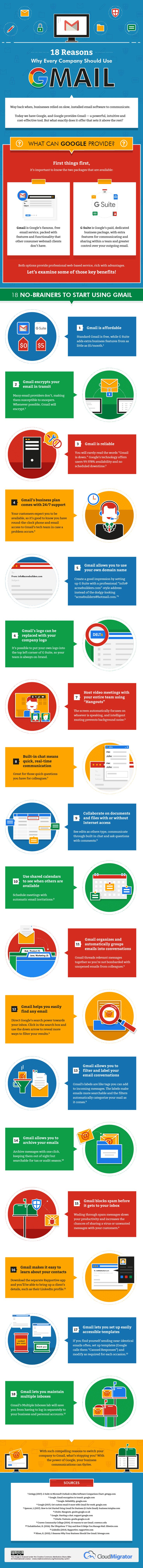 18 reasons why every company should use Gmail - infographic