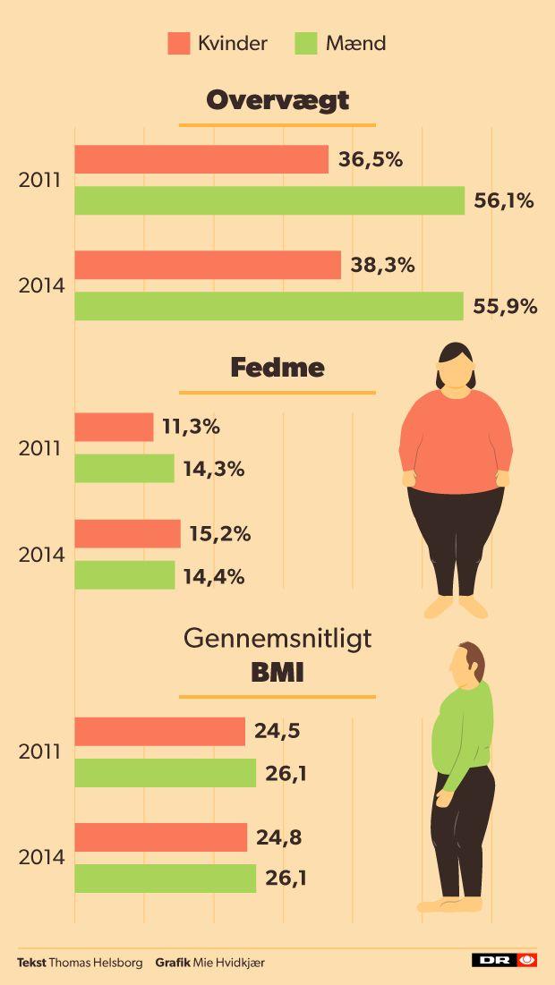 Der er næsten lige så mange overvægtige som normalvægtige voksne danskere, viser ny rapport.