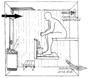 Sauna needs fresh air also and here you can see how it should come in and go out. Otherwise you cannot stay in. It is too hot and cannot breath,