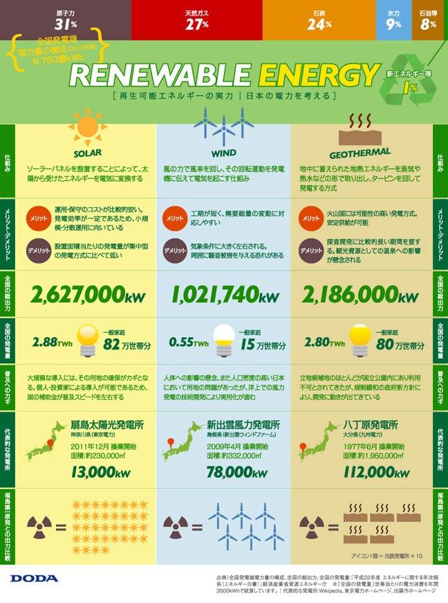 再生可能エネルギー  #info
