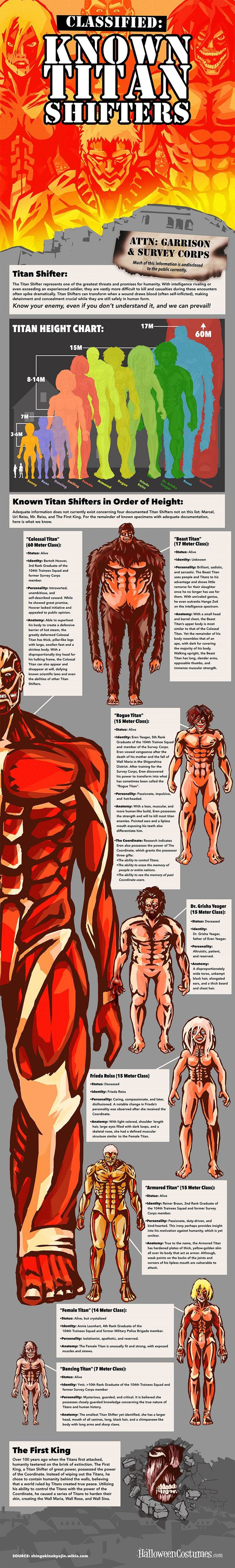 Attack on Titan: know Titan Shifters
