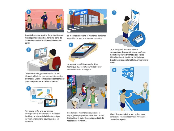 During Our Project With Decathlon We Did A User Story We Also Drew A User Journey To Materialize And Share The Vision With The Team User Story Decathlon Illustration