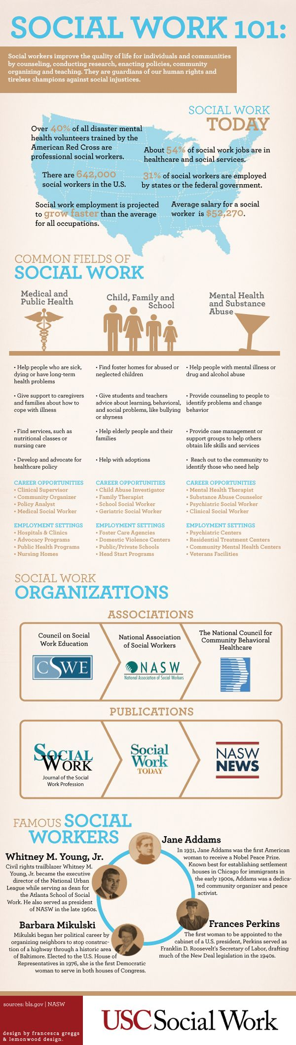 Social Work101: Considering a career in social work?  Here is a quick understanding of the profession, and the varying roles social workers play in our world. This infographic breaks down where 642,000 American social workers are employed, details about three common fields of practice and profiles four famous social workers who were pioneers in the field.