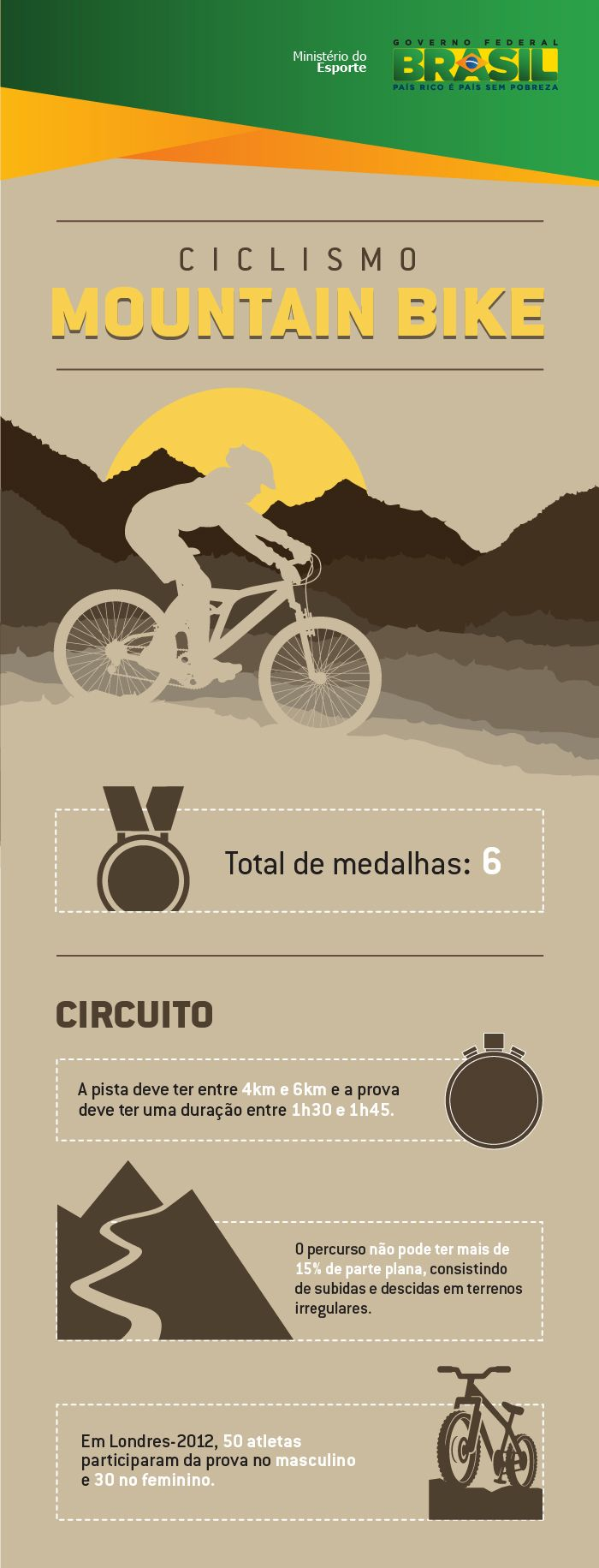 Ciclismo Mountain Bike