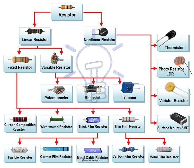 Type of resistor                                                                                                                                                                                 Mais