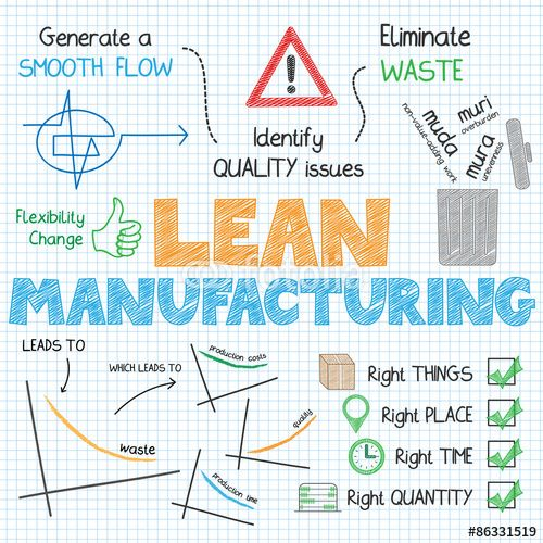 Vector: LEAN MANUFACTURING Vector Sketch Notes