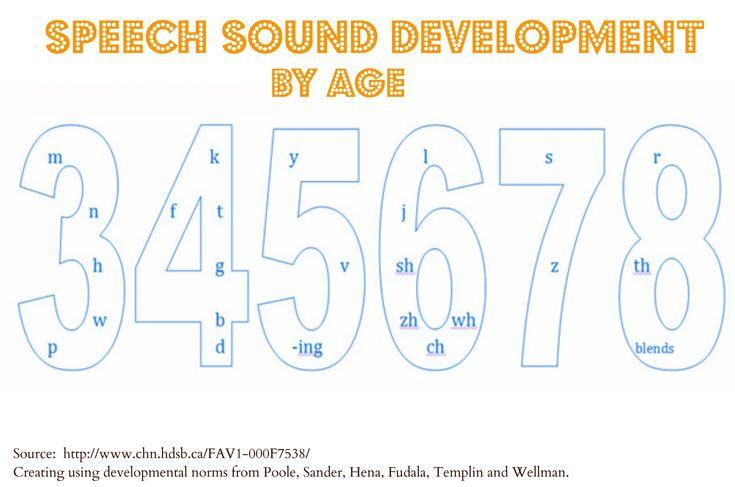 articulation development chart | Speech Development: A Mini-Lesson