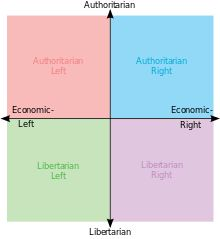Political spectrum - Wikipedia, the free encyclopedia