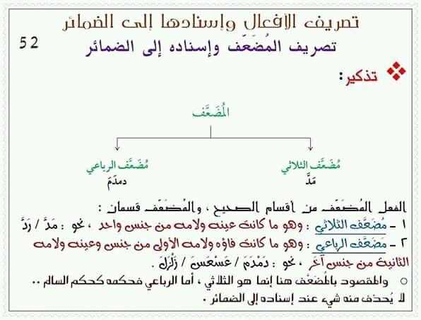 Pin By سنا الحمداني On النحو Math Chart Math Equations
