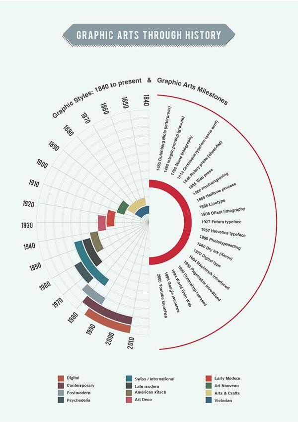 Infographic: Graphic Art Styles Through History by Badreddine Biada, via Behance