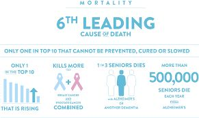 Did you know❓ Alzheimer's is the 6th leading cause of death. Source: GivetoCure https://locatemotion.com/?utm_content=buffer09aed&utm_medium=social&utm_source=pinterest.com&utm_campaign=buffer #caregiver #alzheimers #dementia #statistics #facts