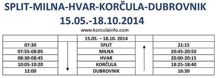 Ferry Catamaran Split - Milna (Brac) - Hvar - Korcula - Dubrovnik new line operating for 2014.  Timetable here - starts 15 May