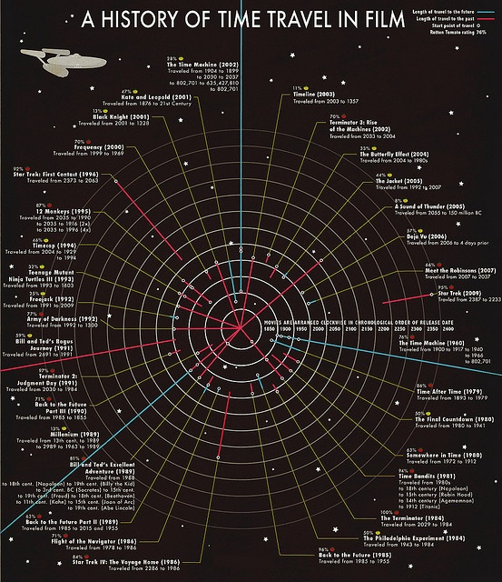 A History of Time Travel in Film