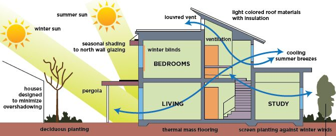 Check out part 1 of a 3 part blog series cheriegoff for Indoor air quality design