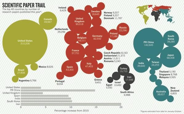 Top 40 countries by the number of scientific papers published