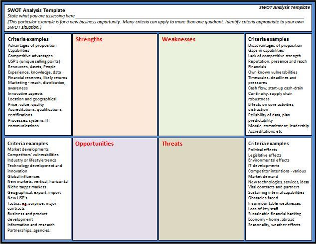 21 best images about SWOT Analysis Template PPT – Word Swot Template