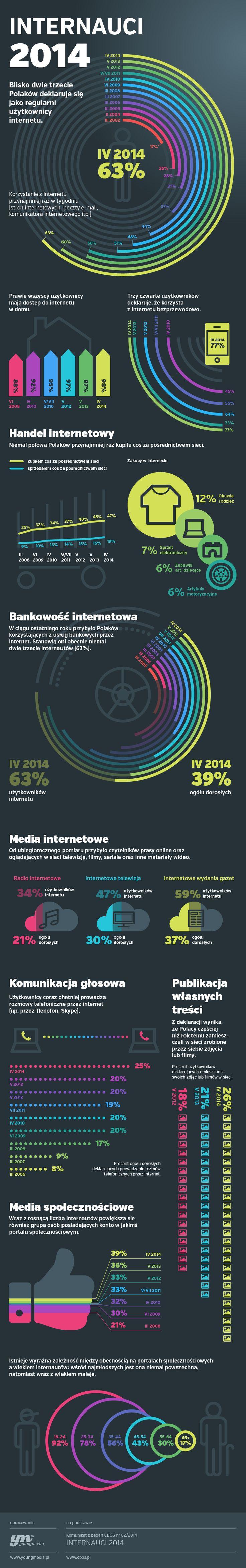 Jak Polacy wykorzystują Internet? http://121marketing.pl/trendy-2/jak-polacy-wykorzystuja-internet/