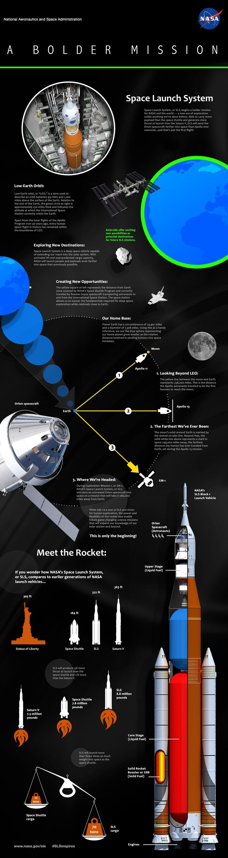 Space Launch System, or SLS, begins a bolder mission for NASA and the world -- a new era of exploration unlike anything we've done before.