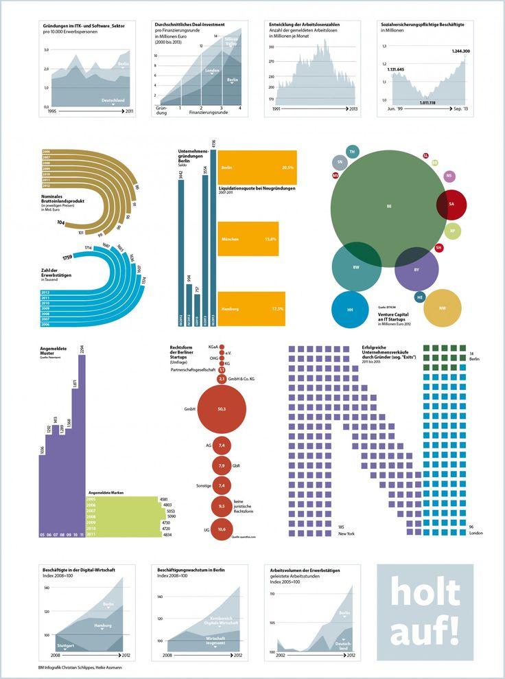 Startups in Berlin Infographic