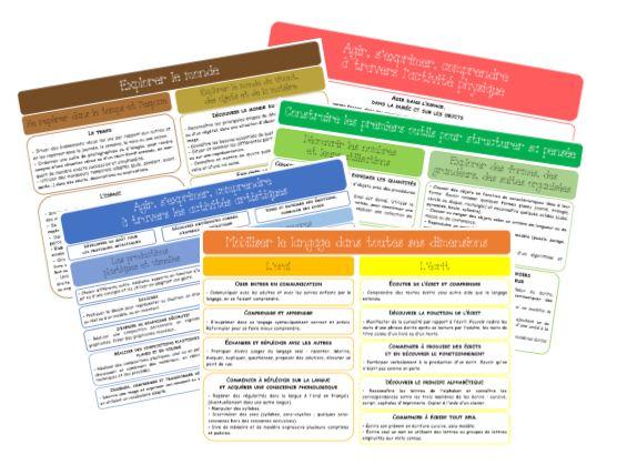 Nouveaux programmes 2015 en maternelle: compétences par domaine
