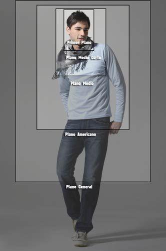 Modelo y tipos de plano
