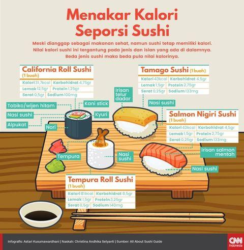 Menakar Kalori Seporsi Sushi
