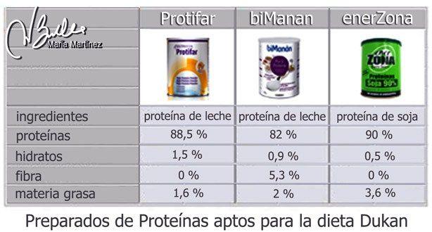 proteina en polvo apta Dukan desde Ataque