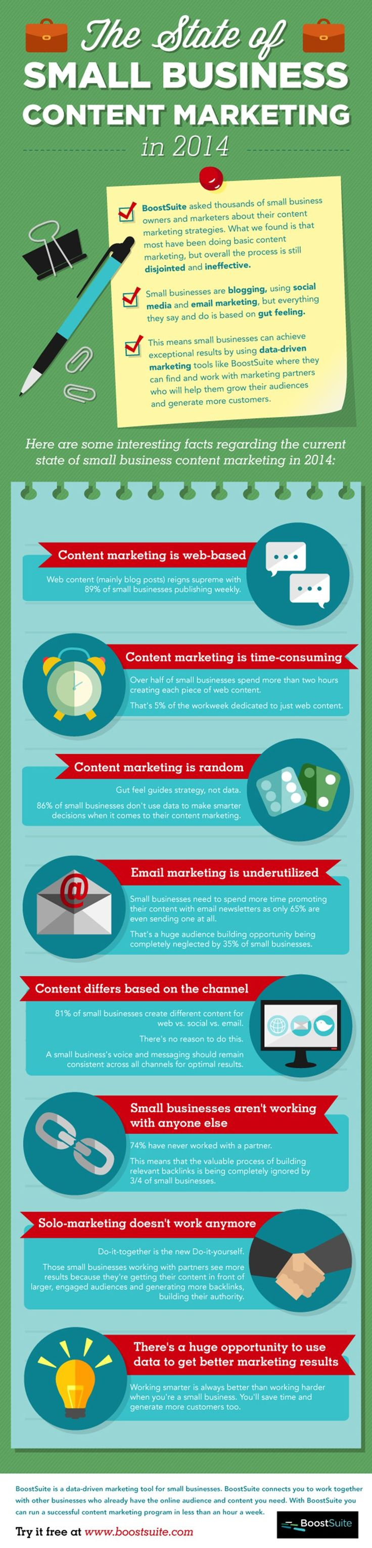 The State of Small Business Content Marketing in 2014 infographic - Small business can achieve exceptional results by using data-driven marketing tool that will help them grow their audiences