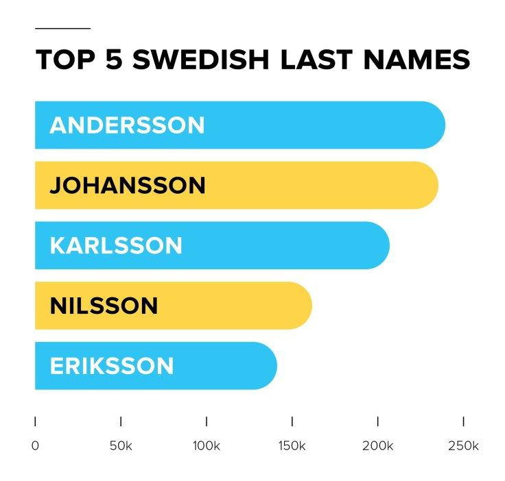 Swedish Names All About Sweden Surnames Familysearch In 2020 Swedish Names Names About Sweden